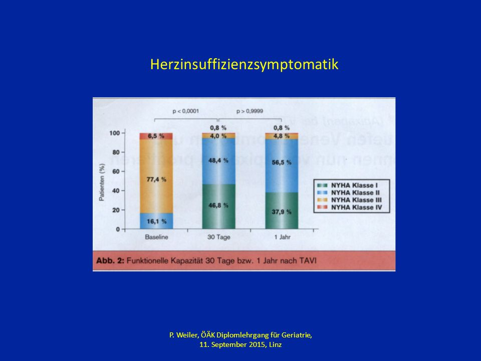 Herzinsuffizienzsymptomatik