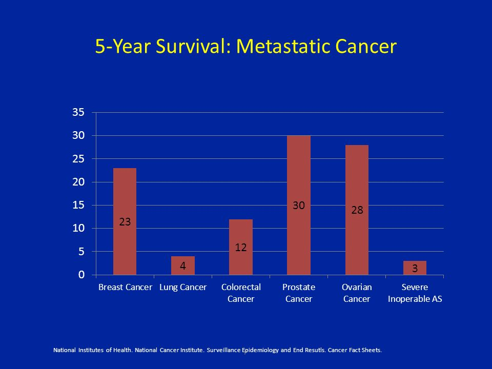 5-Year Survival: Metastatic Cancer