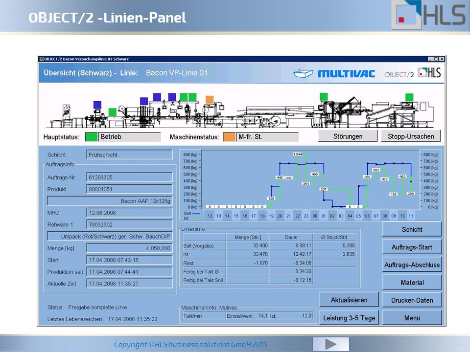 OBJECT/2 -Linien-Panel