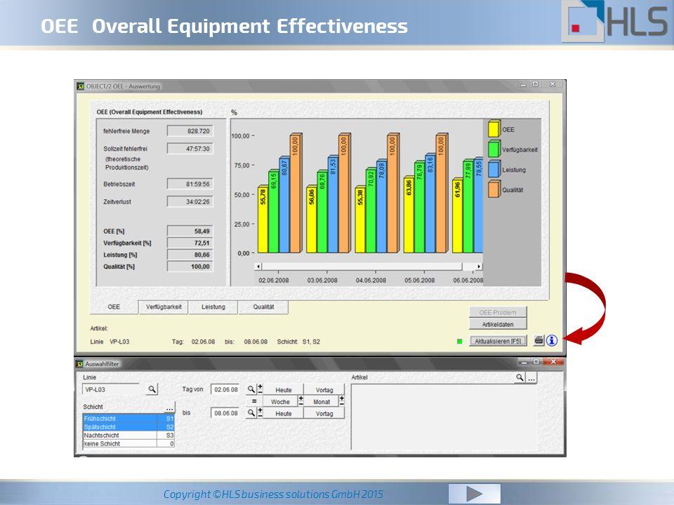 OEE Overall Equipment Effectiveness