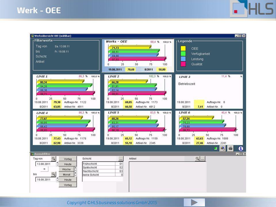 Werk - OEE OEE Werk-Übersicht