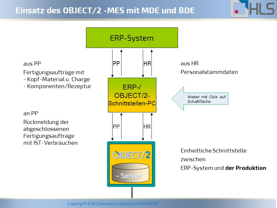 Einsatz des OBJECT/2 -MES mit MDE und BDE