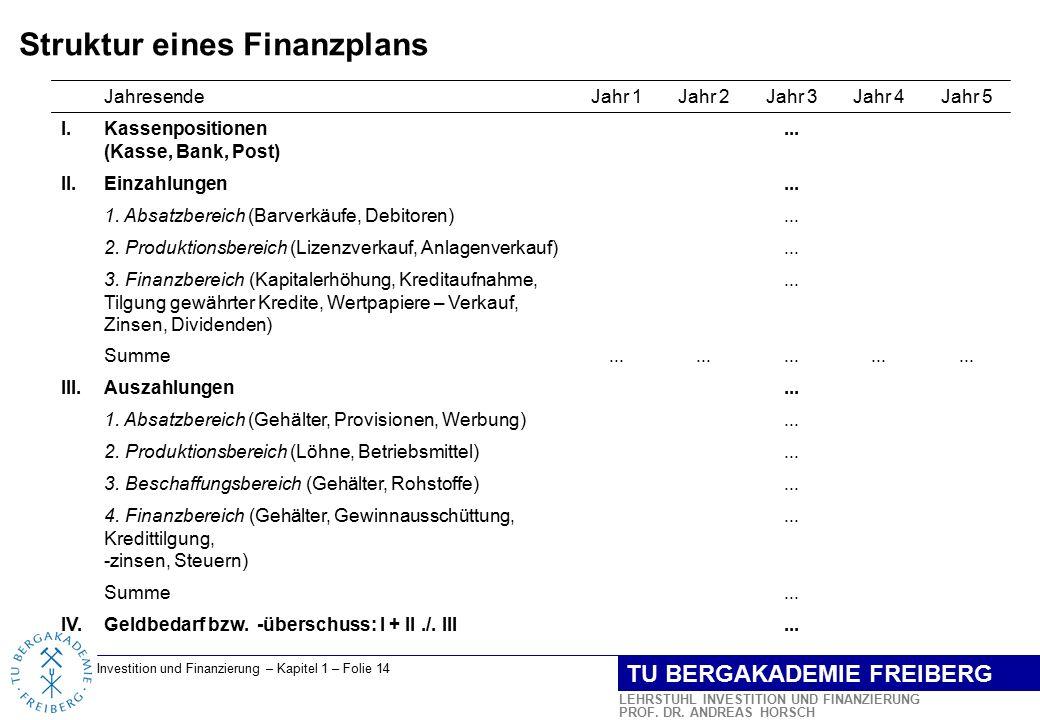 Struktur eines Finanzplans