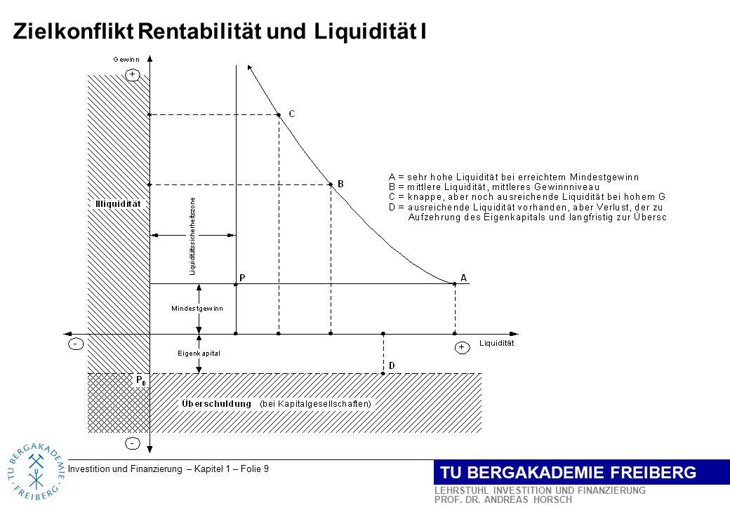 Zielkonflikt Rentabilität und Liquidität I