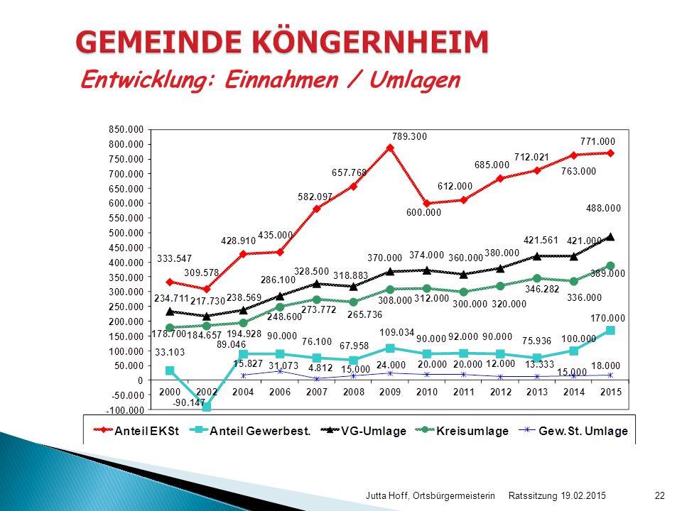 GEMEINDE KÖNGERNHEIM Entwicklung: Einnahmen / Umlagen