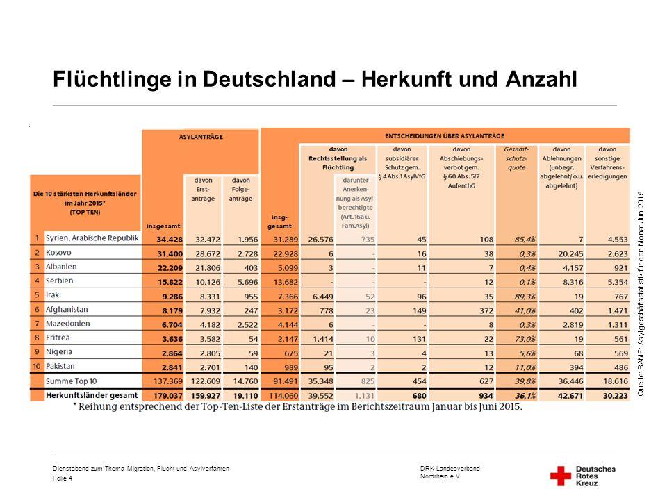 Flüchtlinge in Deutschland – Herkunft und Anzahl