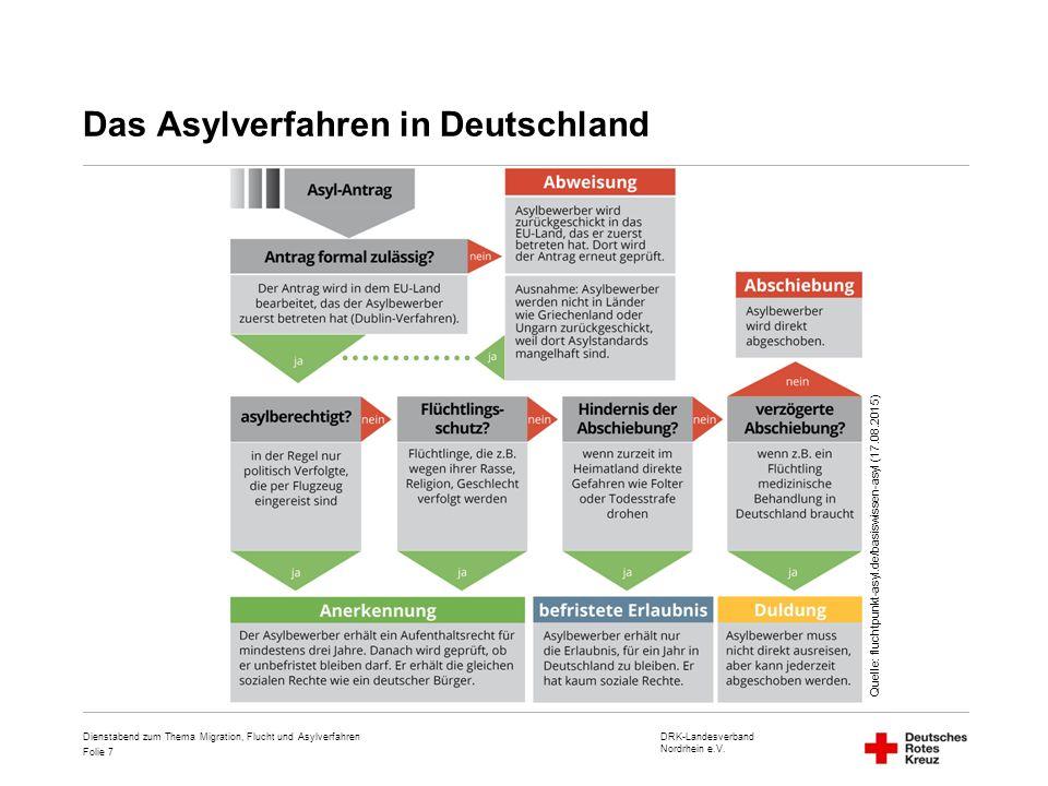 Das Asylverfahren in Deutschland