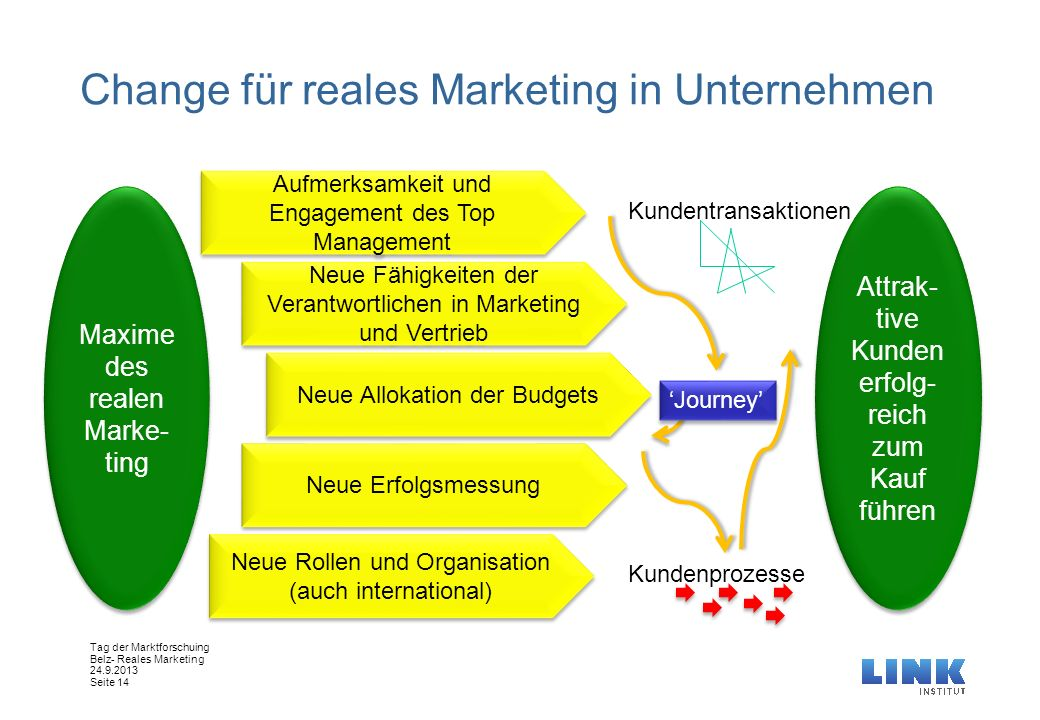 Change für reales Marketing in Unternehmen