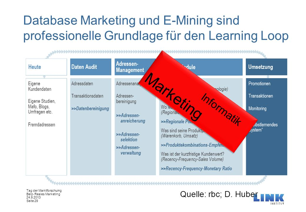 Database Marketing und E-Mining sind professionelle Grundlage für den Learning Loop