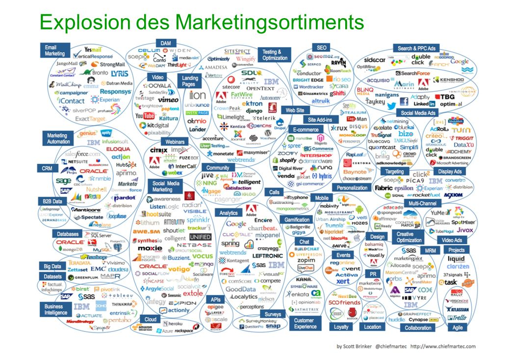 Explosion des Marketingsortiments