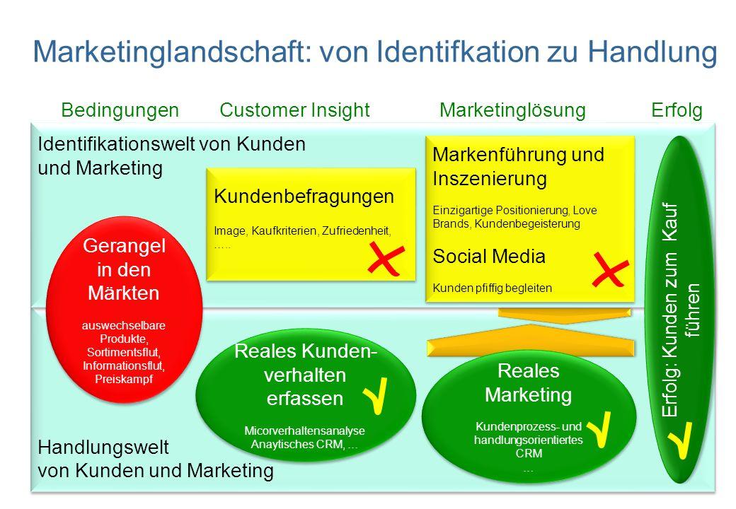Marketinglandschaft: von Identifkation zu Handlung