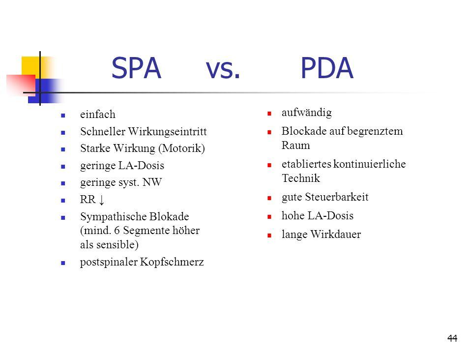 SPA vs. PDA einfach aufwändig Schneller Wirkungseintritt