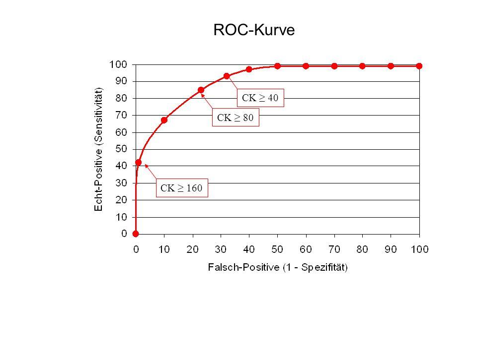 ROC-Kurve CK ≥ 40 CK ≥ 80 CK ≥ 160