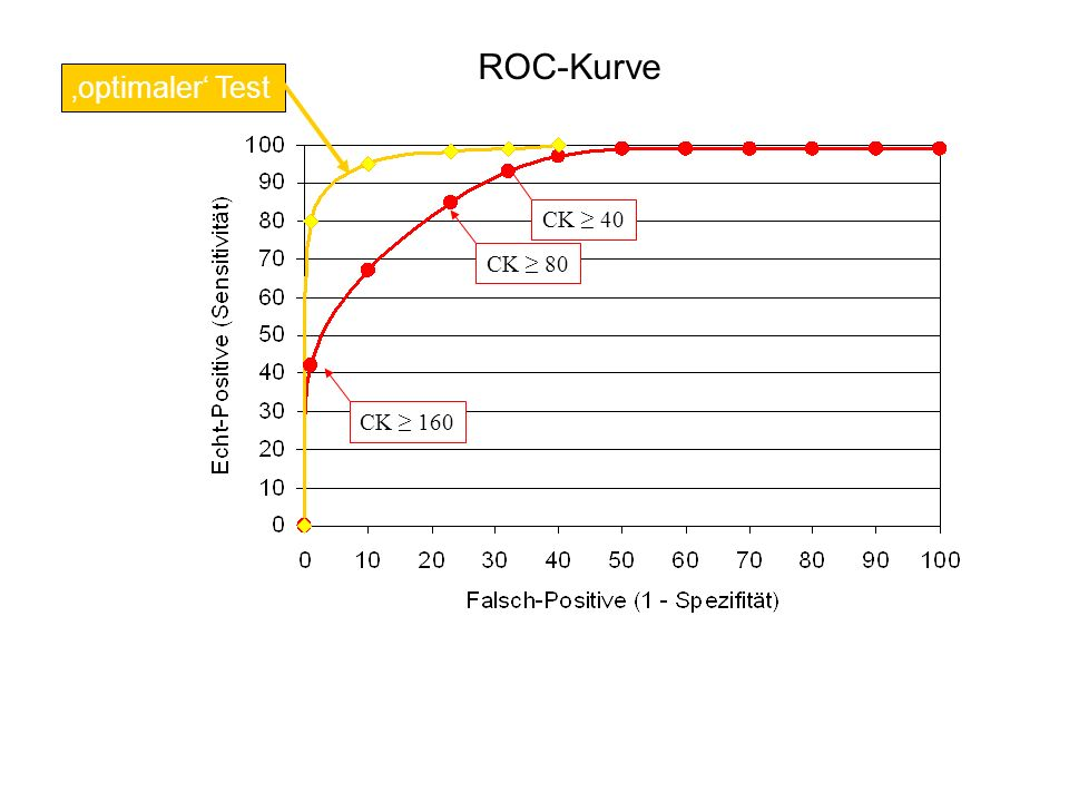 ROC-Kurve 'optimaler' Test CK ≥ 40 CK ≥ 80 CK ≥ 160