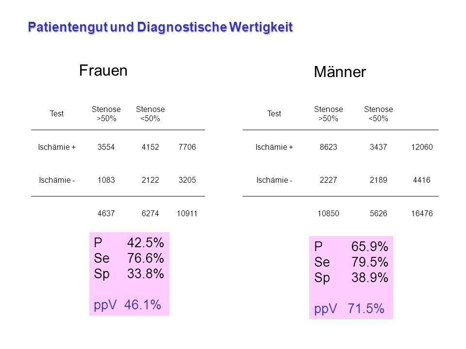 Frauen Männer Patientengut und Diagnostische Wertigkeit P 42.5%