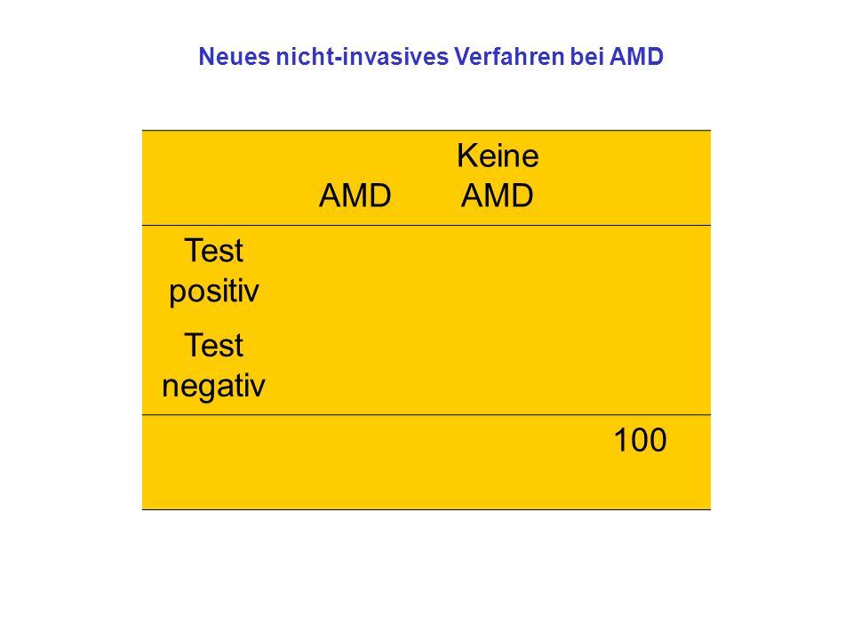 AMD Keine AMD Test positiv Test negativ 100