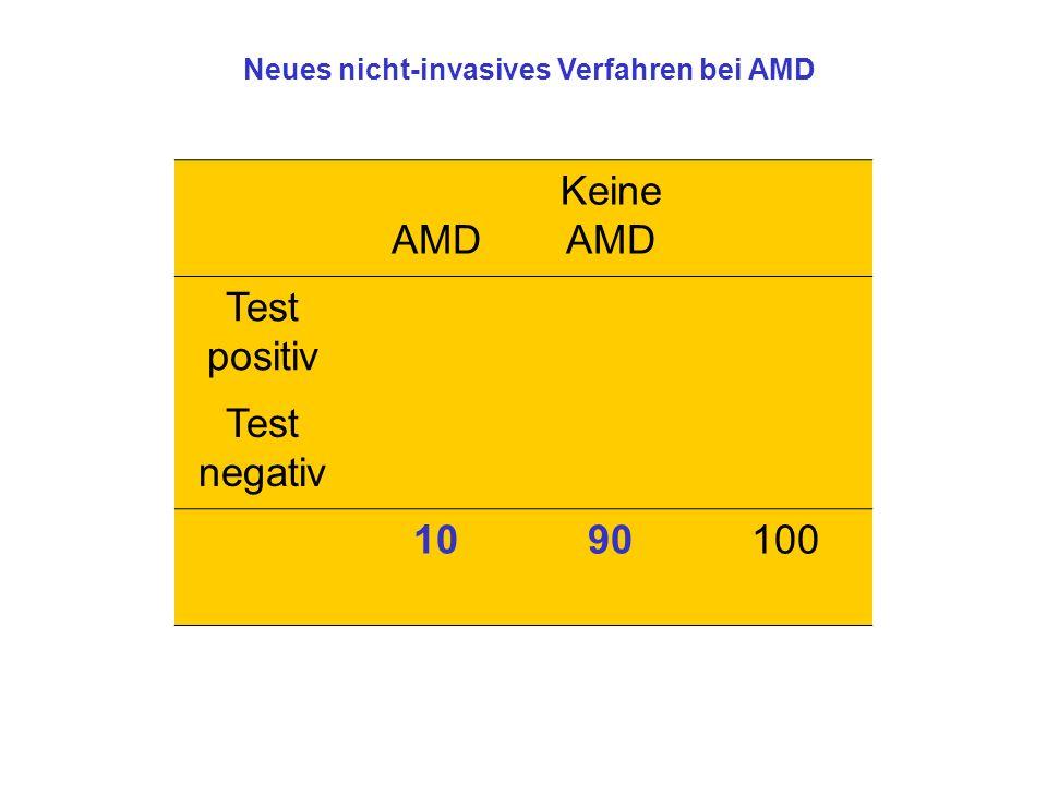 AMD Keine AMD Test positiv Test negativ 10 90 100