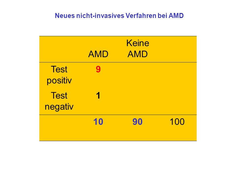 AMD Keine AMD Test positiv 9 Test negativ 1 10 90 100