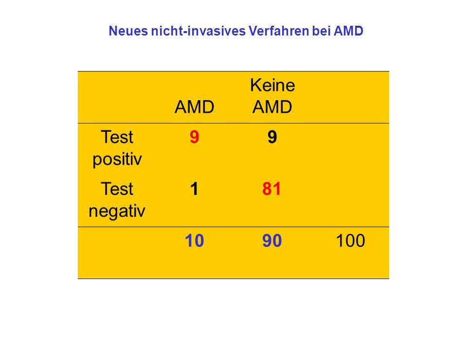 AMD Keine AMD Test positiv 9 Test negativ 1 81 10 90 100