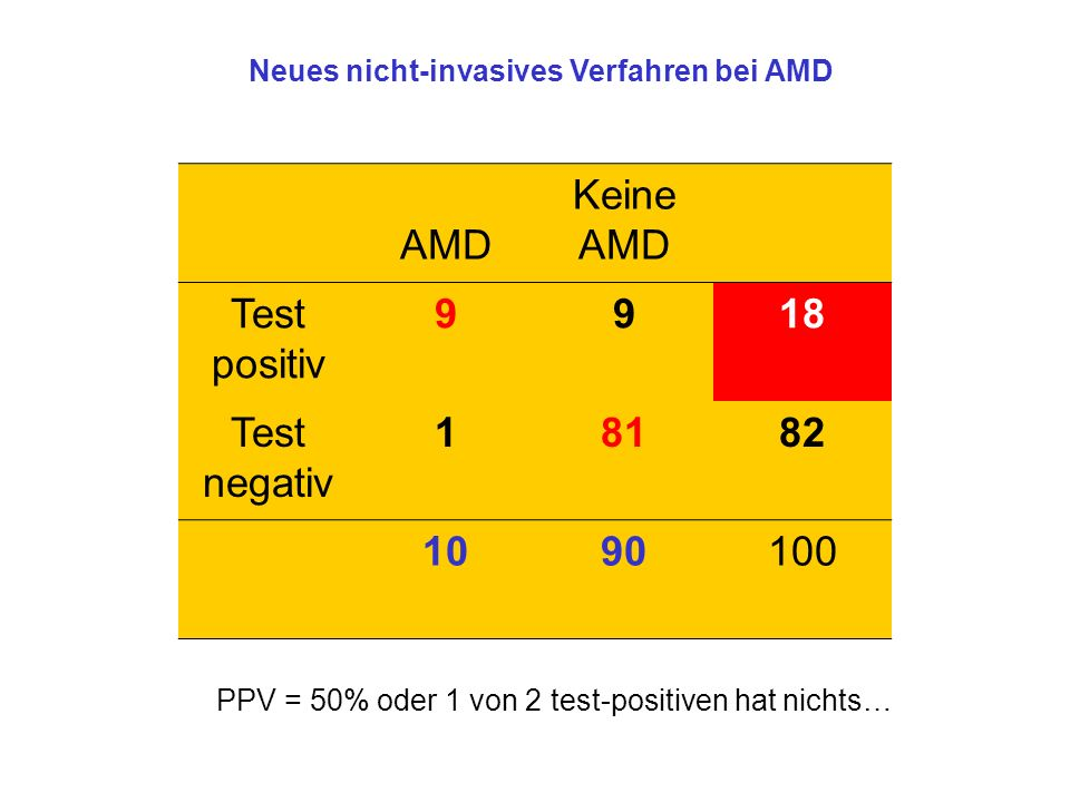 AMD Keine AMD Test positiv 9 18 Test negativ 1 81 82 10 90 100