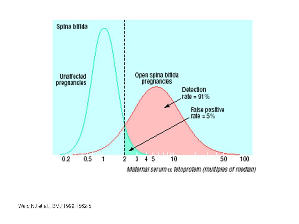 Wald NJ et al., BMJ 1999;1562-5