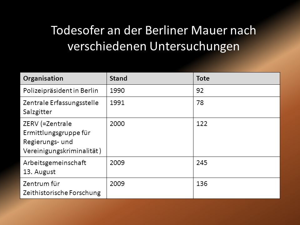 Todesofer an der Berliner Mauer nach verschiedenen Untersuchungen