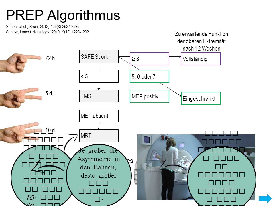 PREP Algorithmus Stinear et al., Brain, 2012, 135(8):2527-2535. Stinear, Lancet Neurology, 2010, 9(12):1228-1232.