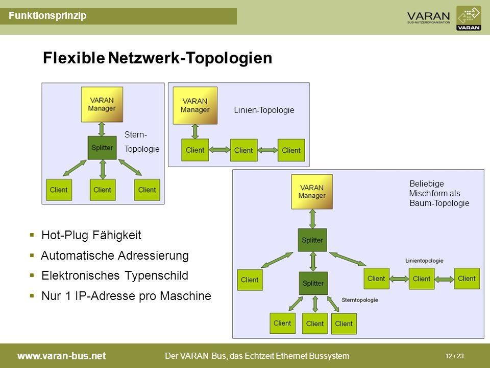 Flexible Netzwerk-Topologien