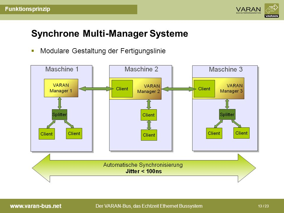 Synchrone Multi-Manager Systeme