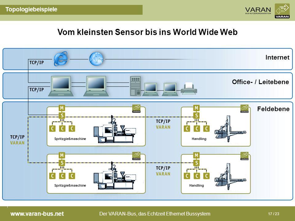 Vom kleinsten Sensor bis ins World Wide Web