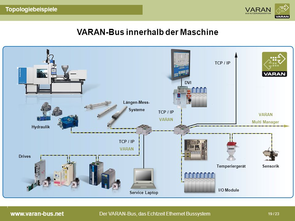 VARAN-Bus innerhalb der Maschine