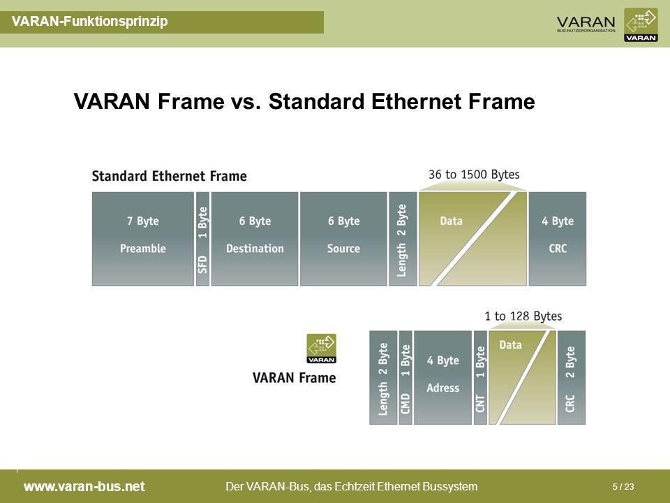 VARAN Frame vs. Standard Ethernet Frame