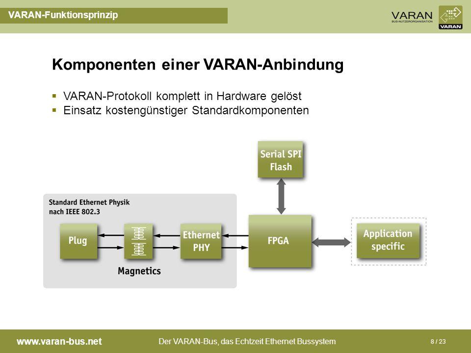 Komponenten einer VARAN-Anbindung