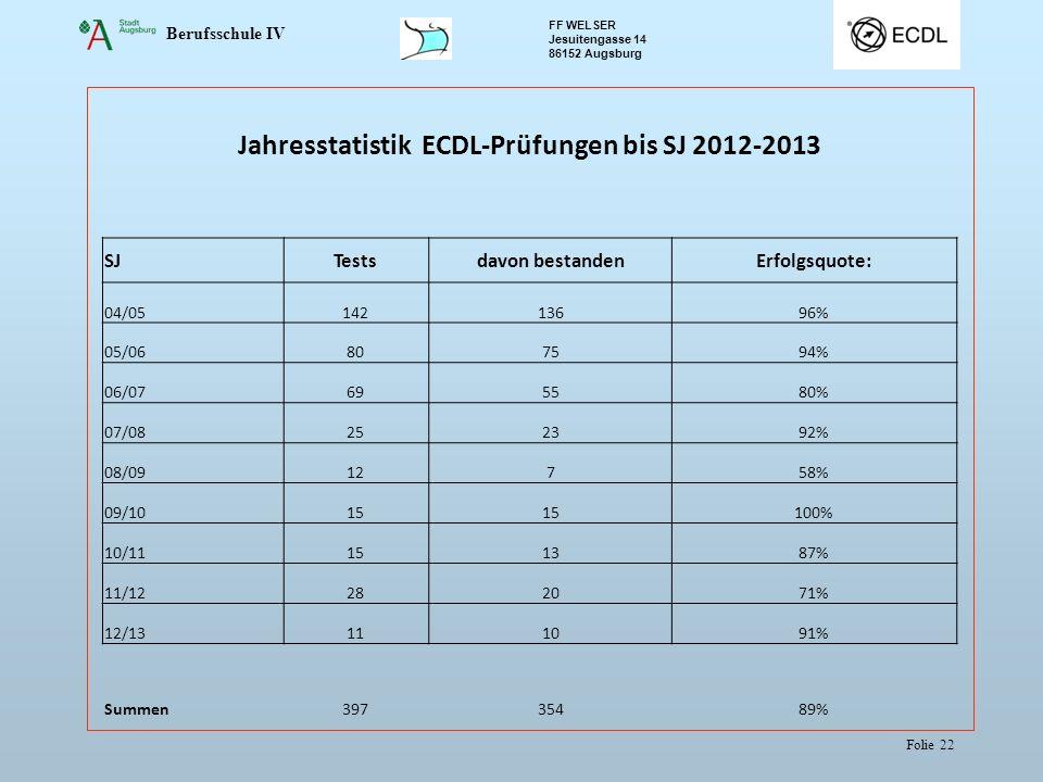 Jahresstatistik ECDL-Prüfungen bis SJ 2012-2013