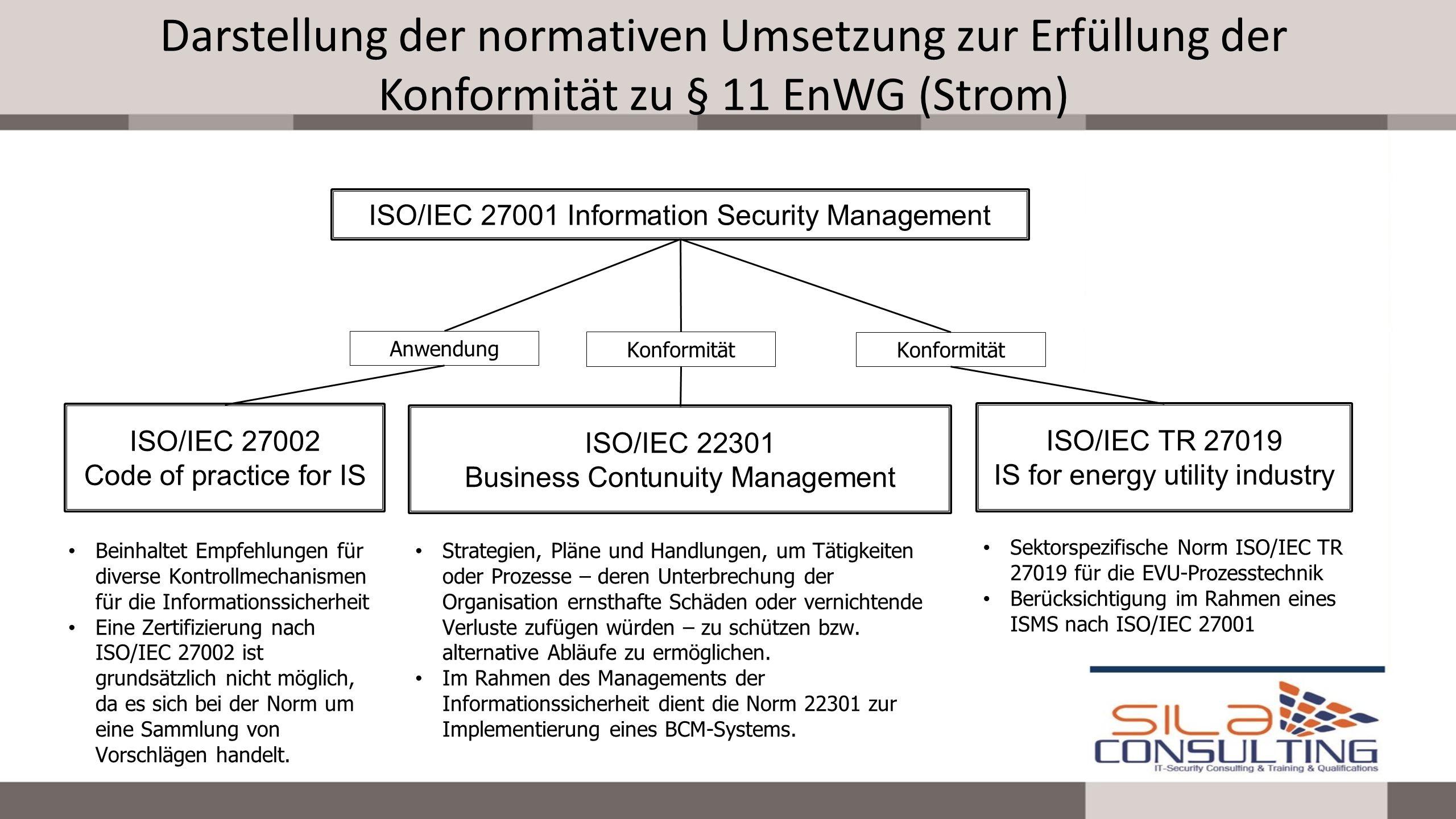 Darstellung der normativen Umsetzung zur Erfüllung der Konformität zu § 11 EnWG (Strom)