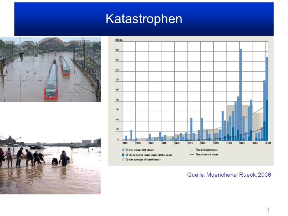 Katastrophen Quelle: Muenchener Rueck, 2006