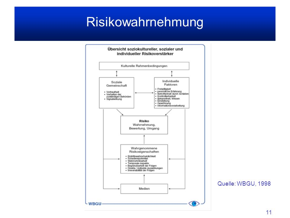 Risikowahrnehmung Quelle: WBGU, 1998