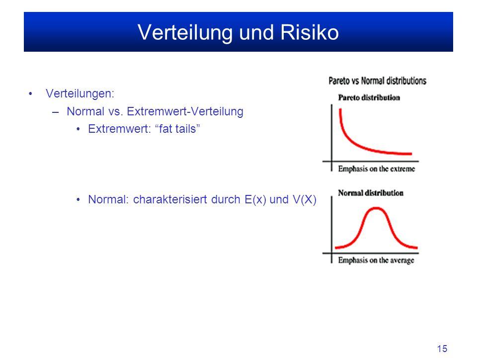 Verteilung und Risiko Verteilungen: Normal vs. Extremwert-Verteilung