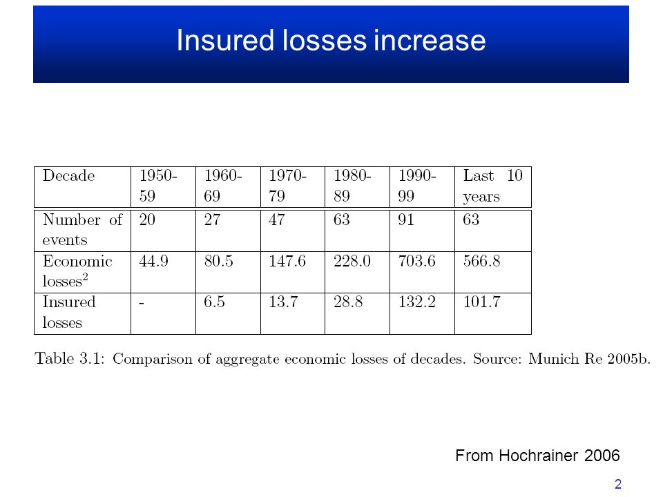 Insured losses increase
