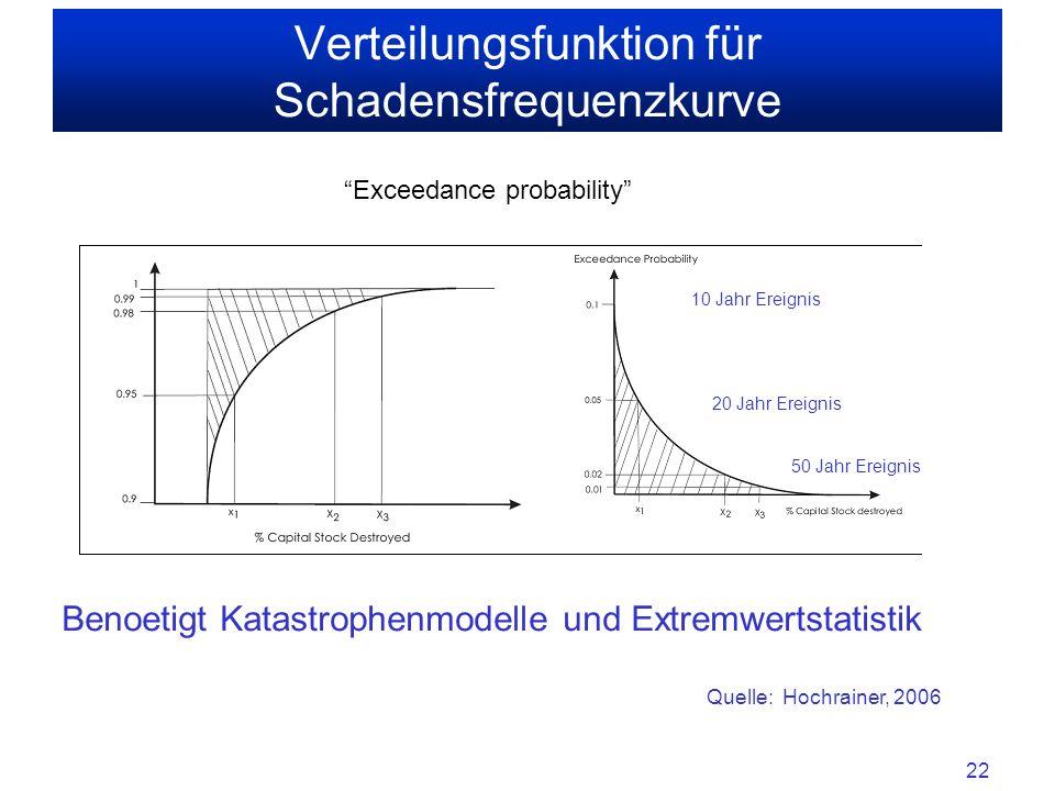 Verteilungsfunktion für Schadensfrequenzkurve
