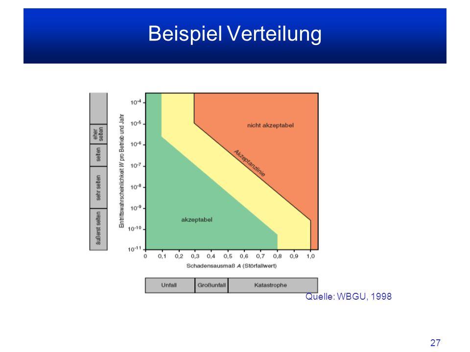 Beispiel Verteilung Quelle: WBGU, 1998