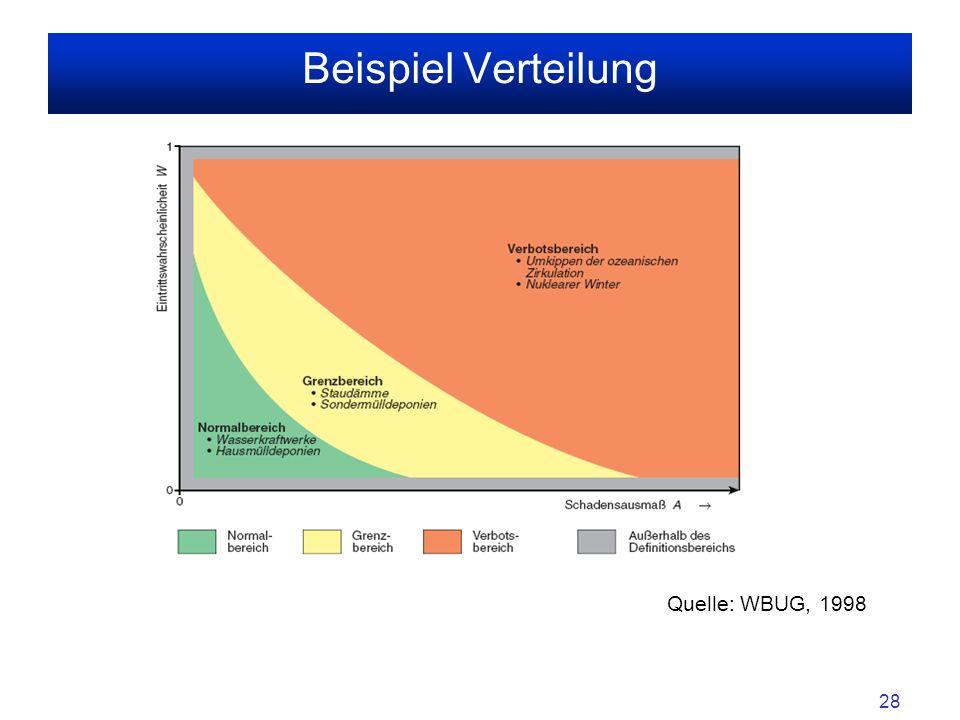 Beispiel Verteilung Quelle: WBUG, 1998 sss