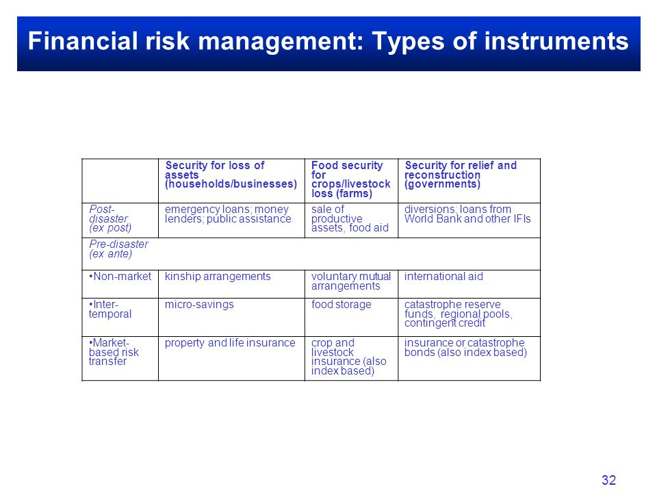 Financial risk management: Types of instruments