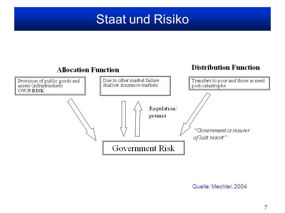 Staat und Risiko Quelle: Mechler, 2004