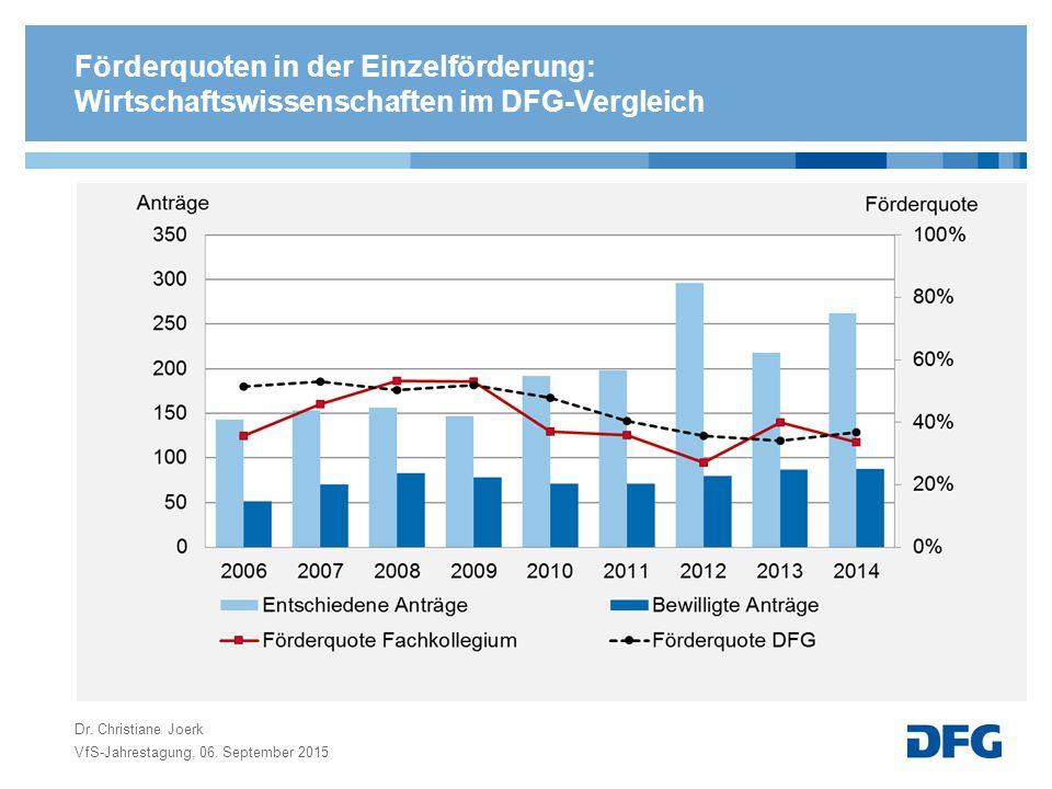 Förderquoten in der Einzelförderung: Wirtschaftswissenschaften im DFG-Vergleich