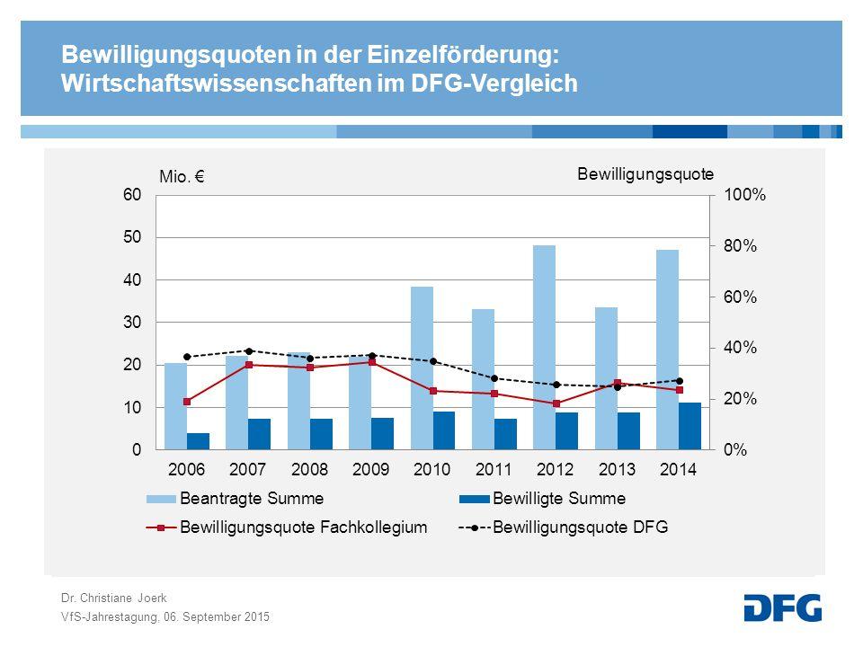 Bewilligungsquoten in der Einzelförderung: Wirtschaftswissenschaften im DFG-Vergleich