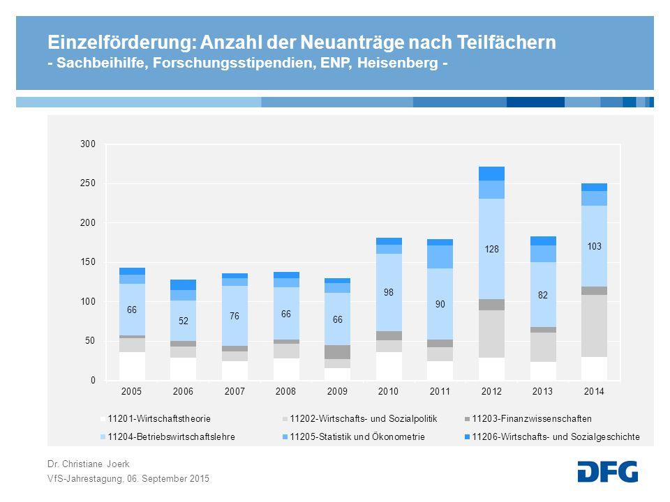 Einzelförderung: Anzahl der Neuanträge nach Teilfächern - Sachbeihilfe, Forschungsstipendien, ENP, Heisenberg -