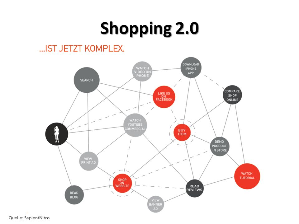 Shopping 2.0 Quelle: SapientNitro