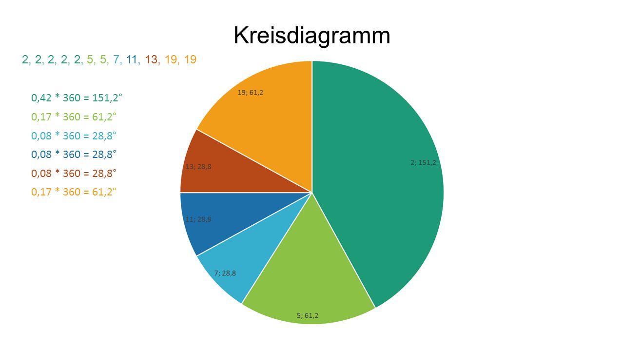 Kreisdiagramm 2, 2, 2, 2, 2, 5, 5, 7, 11, 13, 19, 19. 0,42 * 360 = 151,2° 0,17 * 360 = 61,2° 0,08 * 360 = 28,8°