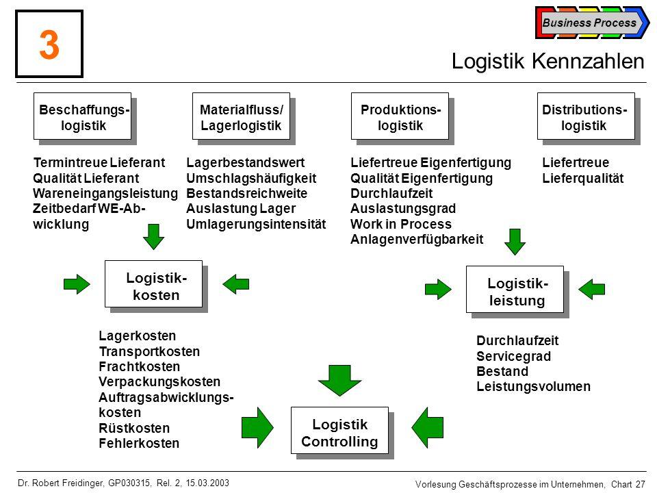 3 Logistik Kennzahlen Logistik- Logistik- kosten leistung Logistik